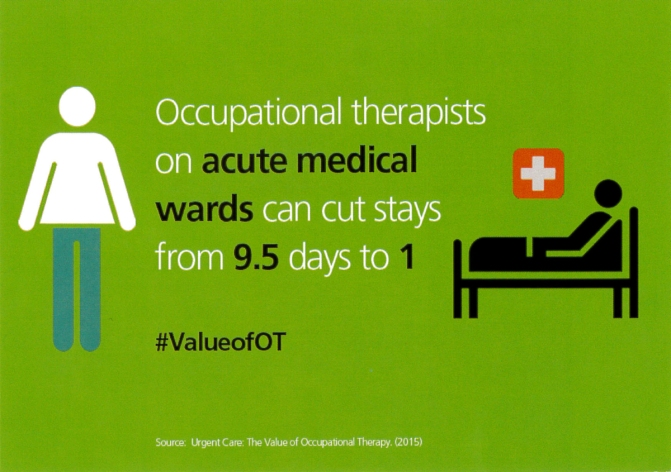 Occupational therapists on acute medical wards can cut stays from 9.5 days to 1 @BAOTCOT #ValueofOT