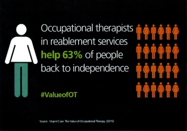 Occupational therapists in reablement services help 63% of people back to independence @BAOTCOT #ValueofOT